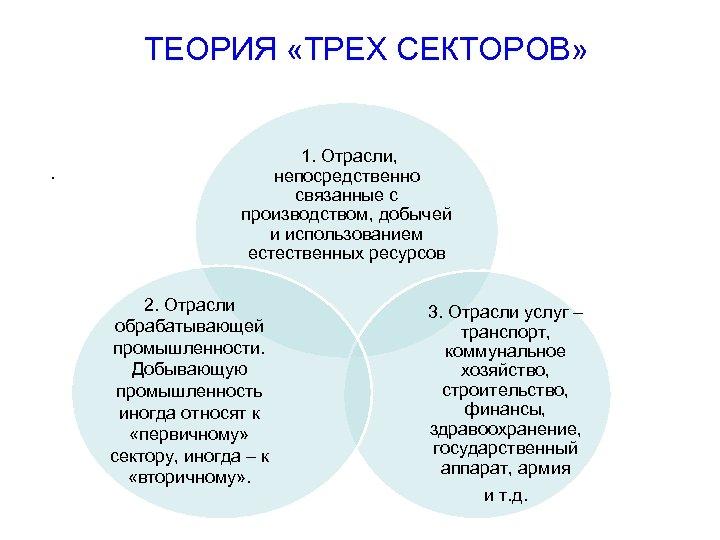 ТЕОРИЯ «ТРЕХ СЕКТОРОВ» . 1. Отрасли, непосредственно связанные с производством, добычей и использованием естественных