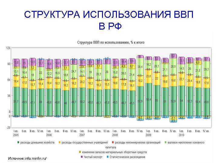 СТРУКТУРА ИСПОЛЬЗОВАНИЯ ВВП В РФ Источник: info. minfin. ru/