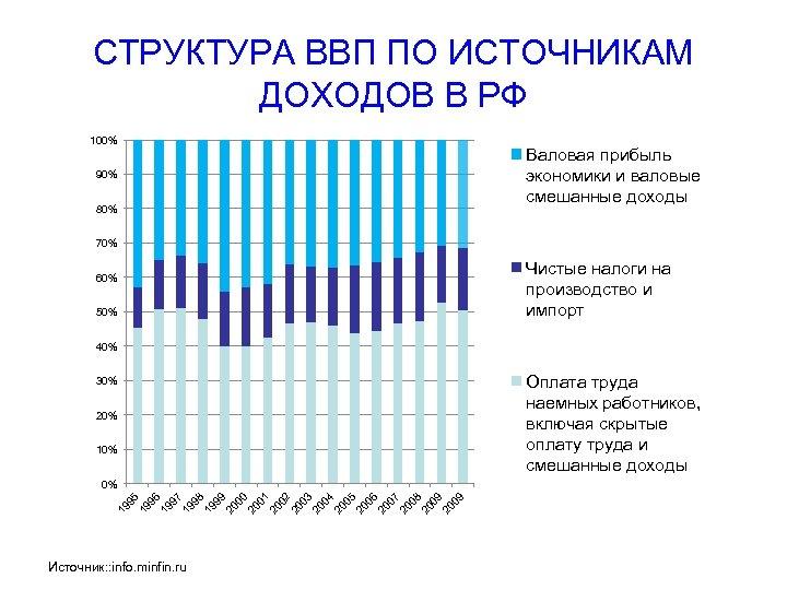 СТРУКТУРА ВВП ПО ИСТОЧНИКАМ ДОХОДОВ В РФ 100% 90% 80% Валовая прибыль экономики и