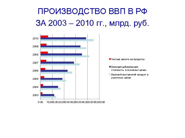 ПРОИЗВОДСТВО ВВП В РФ ЗА 2003 – 2010 гг. , млрд. руб. 2010 2009