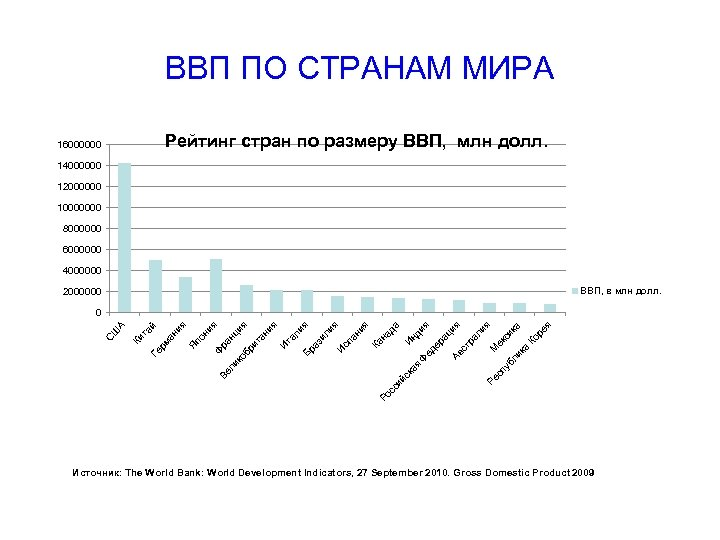 ВВП ПО СТРАНАМ МИРА Рейтинг стран по размеру ВВП, млн долл. 16000000 14000000 12000000