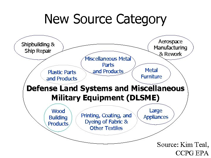 New Source Category Shipbuilding & Ship Repair Plastic Parts and Products Miscellaneous Metal Parts