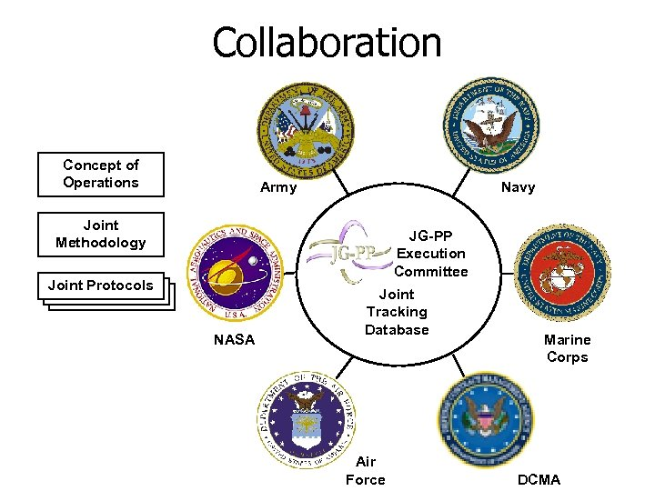 Collaboration Concept of Operations Army Navy Joint Methodology JG-PP Execution Committee Joint Protocols NASA