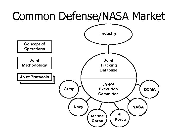 Common Defense/NASA Market Industry Concept of Operations Joint Methodology Joint Tracking Database Joint Protocols