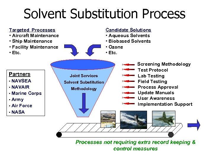 Solvent Substitution Process Targeted Processes • Aircraft Maintenance • Ship Maintenance • Facility Maintenance