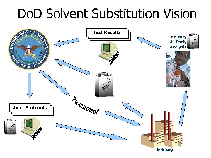 Do. D Solvent Substitution Vision Test Results Industry 3 rd Party Analysis Joint Protocols
