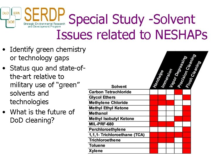 Special Study -Solvent Issues related to NESHAPs • Identify green chemistry or technology gaps