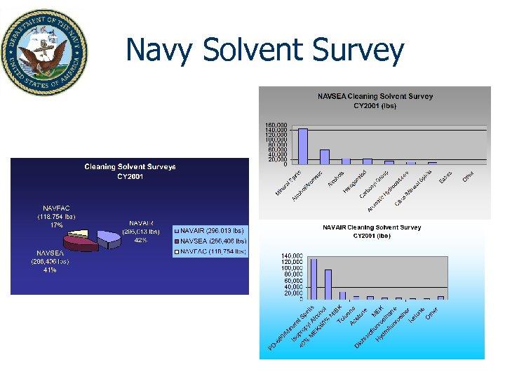 Navy Solvent Survey