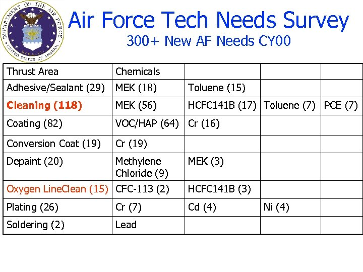 Air Force Tech Needs Survey 300+ New AF Needs CY 00 Thrust Area Chemicals