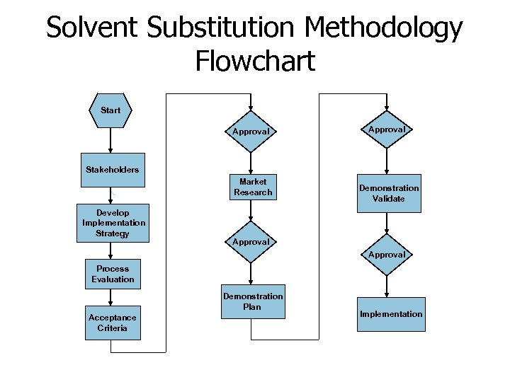 Solvent Substitution Methodology Flowchart Start Approval Stakeholders Market Research Develop Implementation Strategy Demonstration Validate