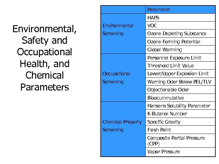 Parameter HAPS Environmental, Safety and Occupational Health, and Chemical Parameters Environmental VOC Screening Ozone
