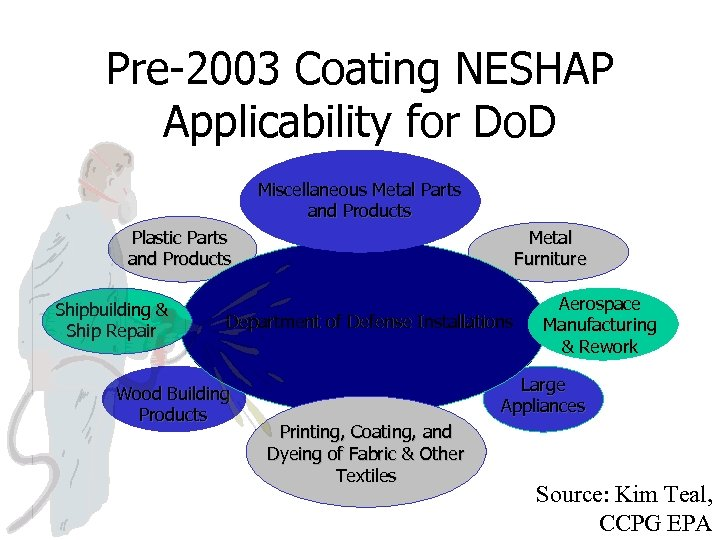 Pre-2003 Coating NESHAP Applicability for Do. D Miscellaneous Metal Parts and Products Plastic Parts
