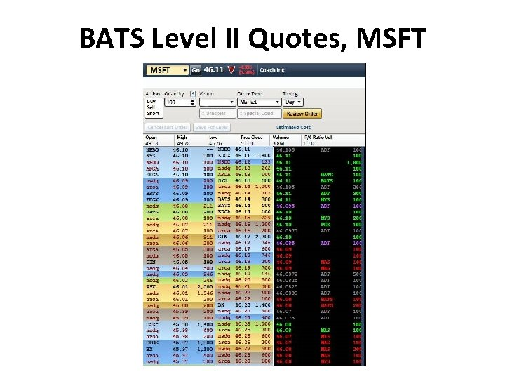 BATS Level II Quotes, MSFT