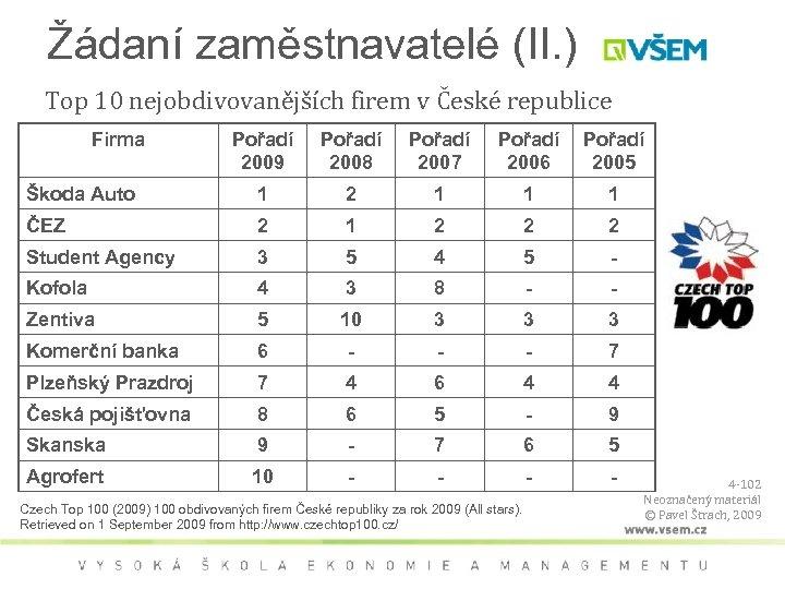 Žádaní zaměstnavatelé (II. ) Top 10 nejobdivovanějších firem v České republice Firma Pořadí 2009