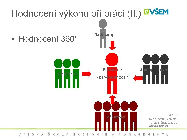 Hodnocení výkonu při práci (II. ) • Hodnocení 360° Podřízení Nadřízený Pracovník Spolupracovníci -
