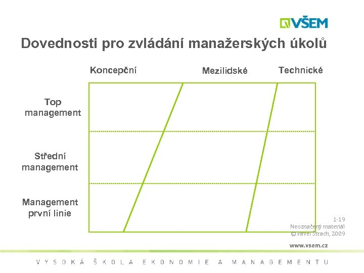 Dovednosti pro zvládání manažerských úkolů Koncepční Mezilidské Technické Top management Střední management Management první