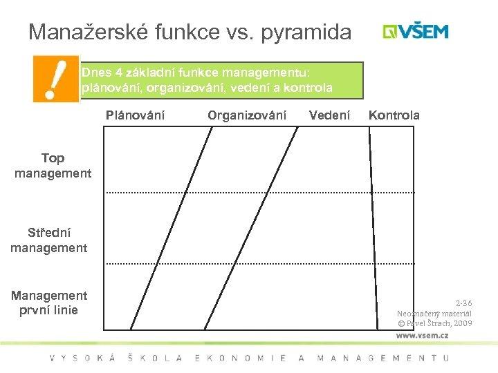 Manažerské funkce vs. pyramida Dnes 4 základní funkce managementu: plánování, organizování, vedení a kontrola