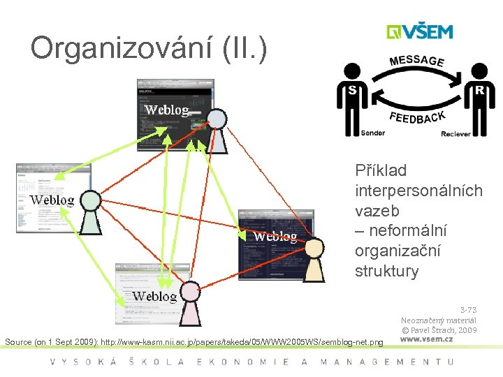 Organizování (II. ) Příklad interpersonálních vazeb – neformální organizační struktury 3 -73 Neoznačený materiál