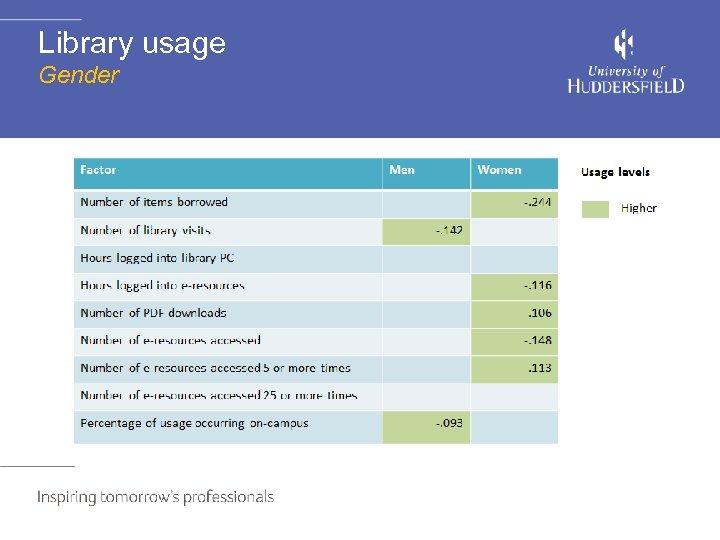 Library usage Gender