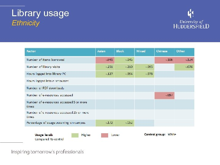 Library usage Ethnicity