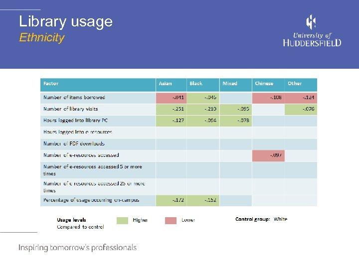 Library usage Ethnicity