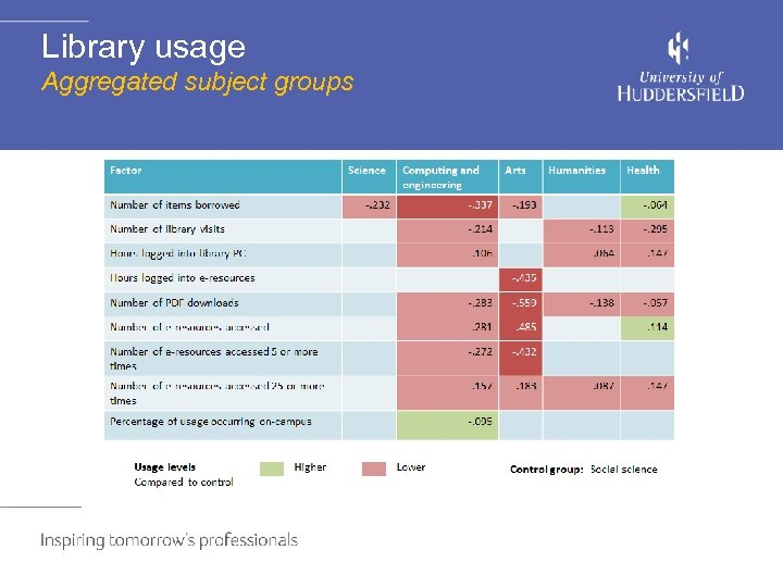 Library usage Aggregated subject groups