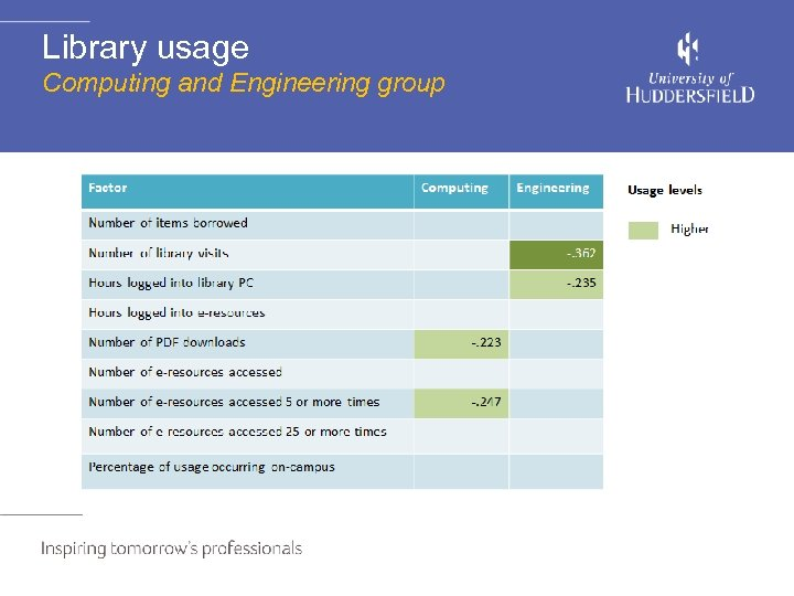 Library usage Computing and Engineering group