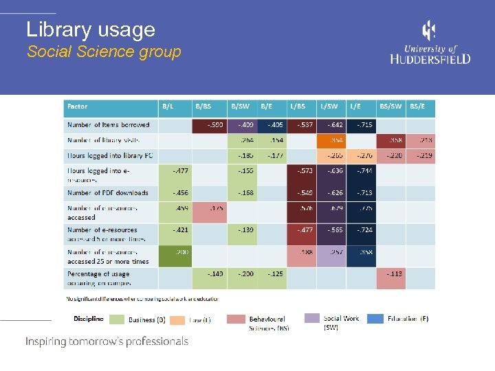 Library usage Social Science group