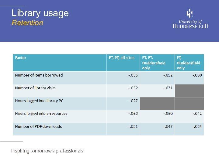 Library usage Retention