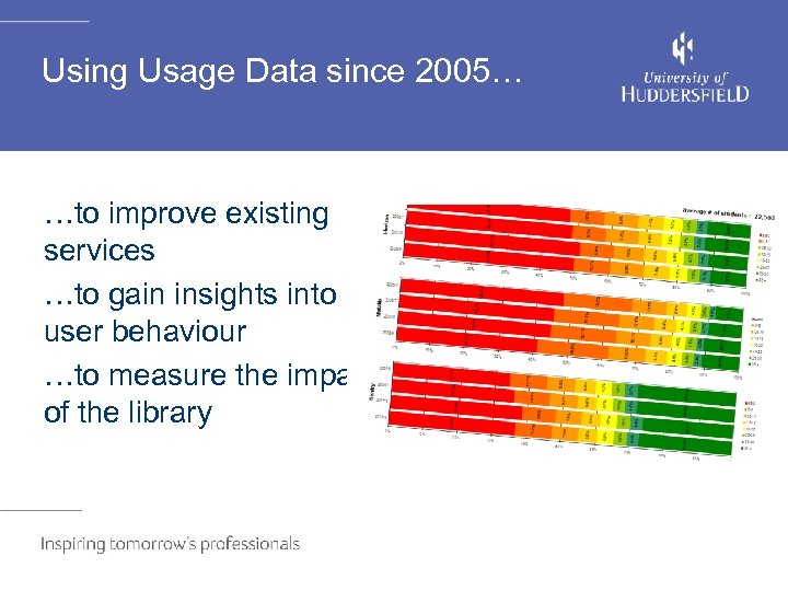 Using Usage Data since 2005… …to improve existing services …to gain insights into user