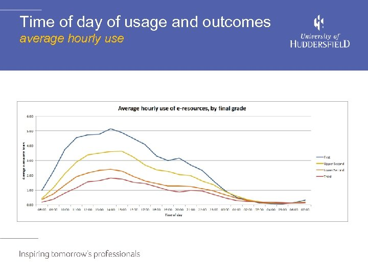 Time of day of usage and outcomes average hourly use