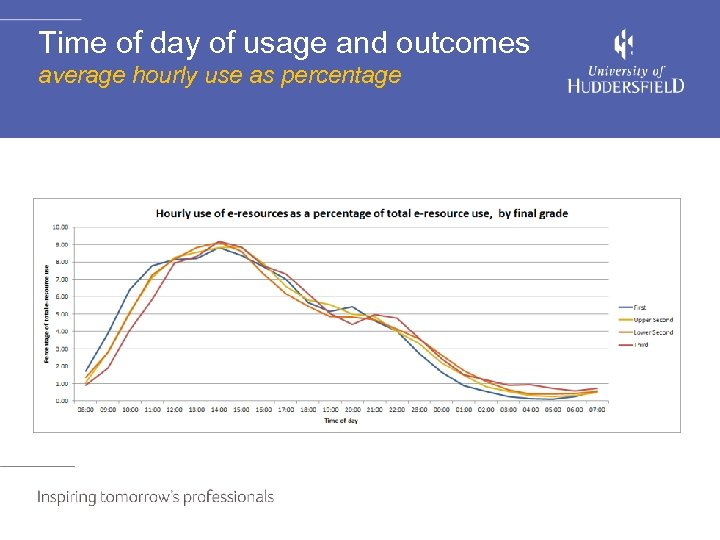 Time of day of usage and outcomes average hourly use as percentage