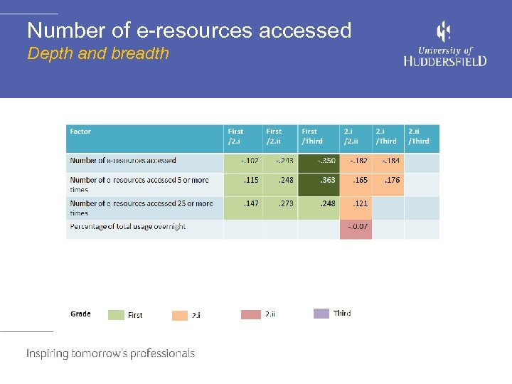 Number of e-resources accessed Depth and breadth