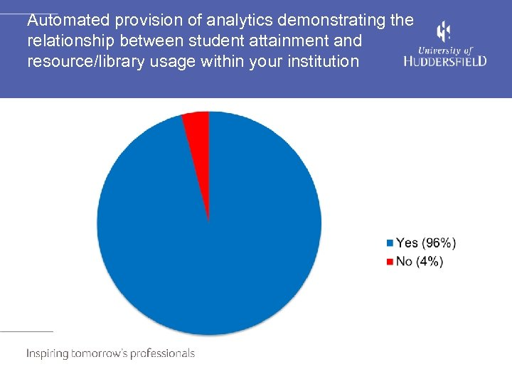 Automated provision of analytics demonstrating the relationship between student attainment and resource/library usage within