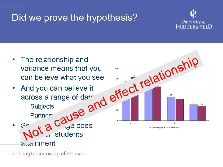 Did we prove the hypothesis? • The relationship and variance means that you can