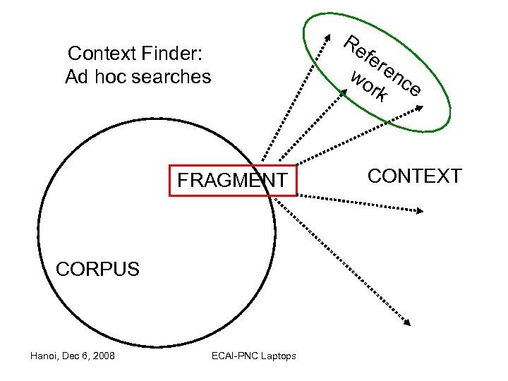 Context Finder: Ad hoc searches FRAGMENT CORPUS Hanoi, Dec 6, 2008 ECAI-PNC Laptops Re