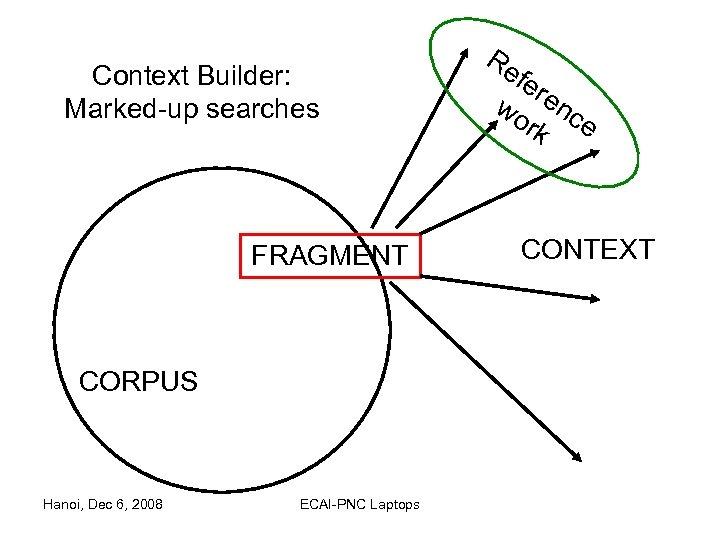 Context Builder: Marked-up searches FRAGMENT CORPUS Hanoi, Dec 6, 2008 ECAI-PNC Laptops Re fer