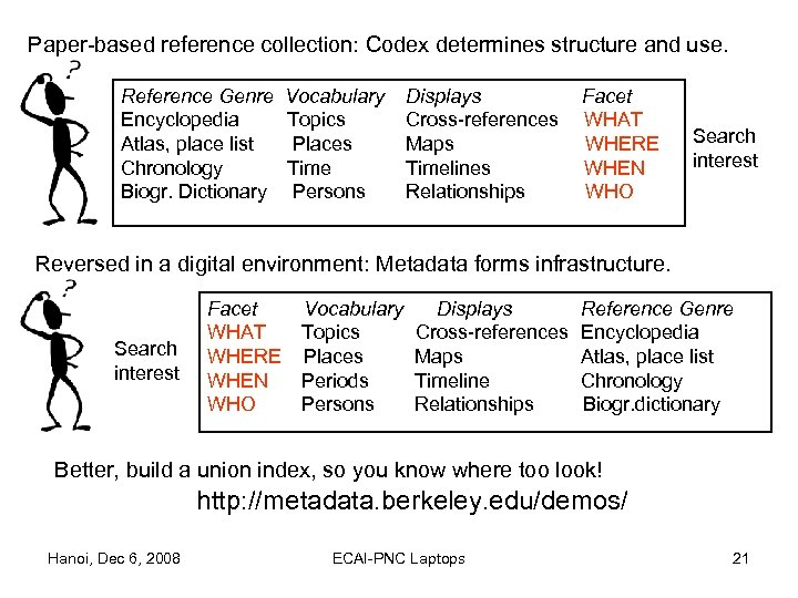 Paper-based reference collection: Codex determines structure and use. Reference Genre Encyclopedia Atlas, place list