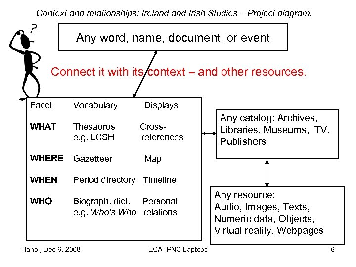 Context and relationships: Ireland Irish Studies – Project diagram. Any word, name, document, or