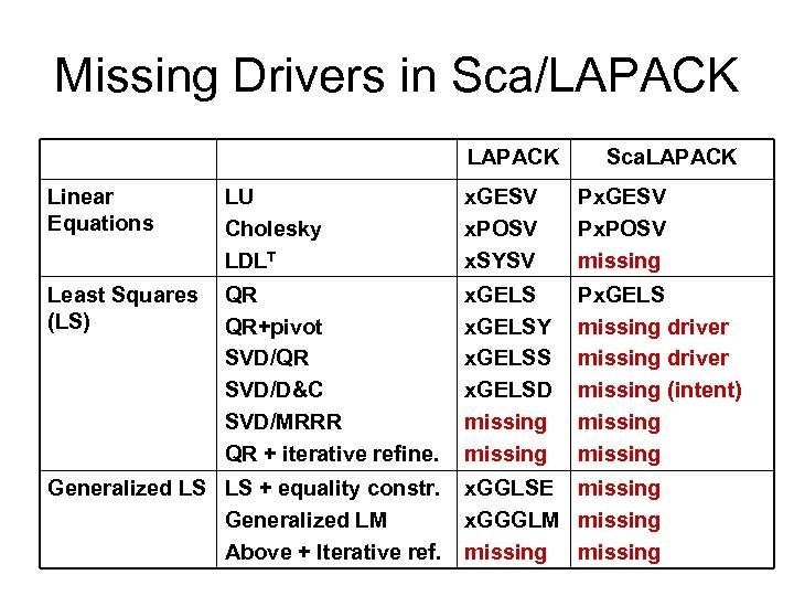 Missing Drivers in Sca/LAPACK Sca. LAPACK Linear Equations LU Cholesky LDLT x. GESV x.
