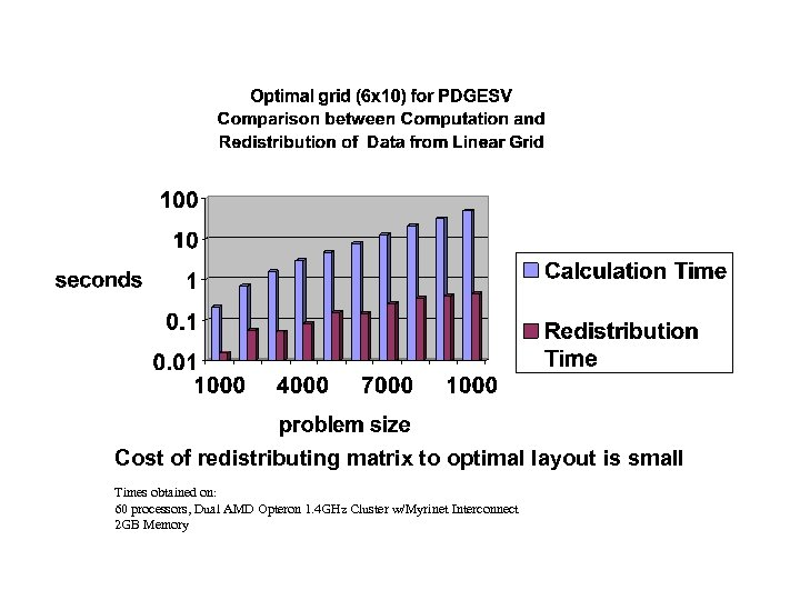 Cost of redistributing matrix to optimal layout is small Times obtained on: 60 processors,