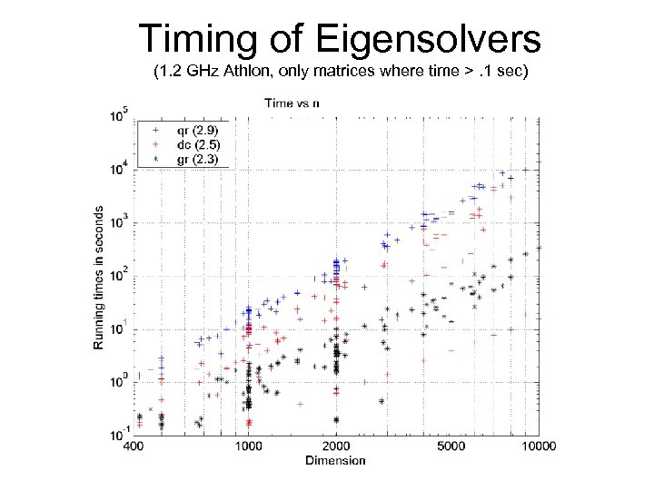 Timing of Eigensolvers (1. 2 GHz Athlon, only matrices where time >. 1 sec)