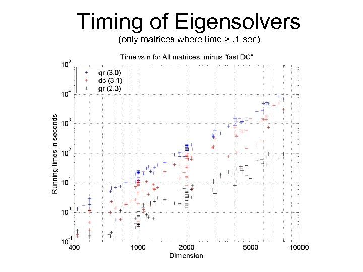 Timing of Eigensolvers (only matrices where time >. 1 sec)