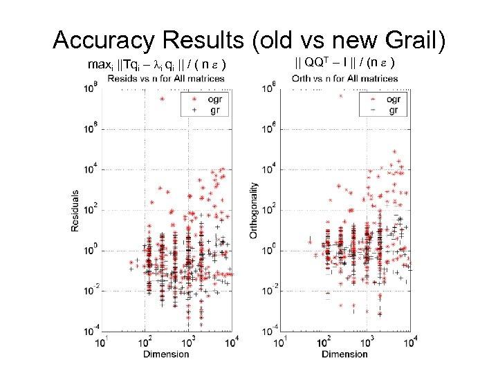 Accuracy Results (old vs new Grail) maxi ||Tqi – li qi || / (