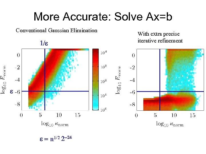 More Accurate: Solve Ax=b Conventional Gaussian Elimination 1/e e e = n 1/2 2