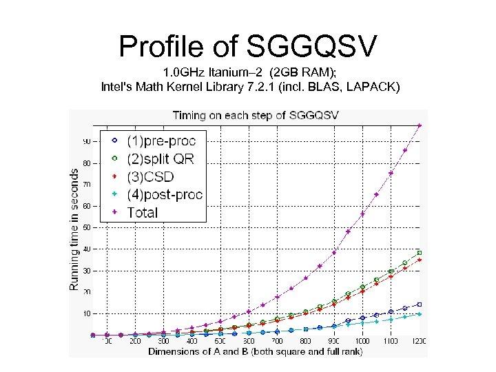 Profile of SGGQSV 1. 0 GHz Itanium– 2 (2 GB RAM); Intel's Math Kernel