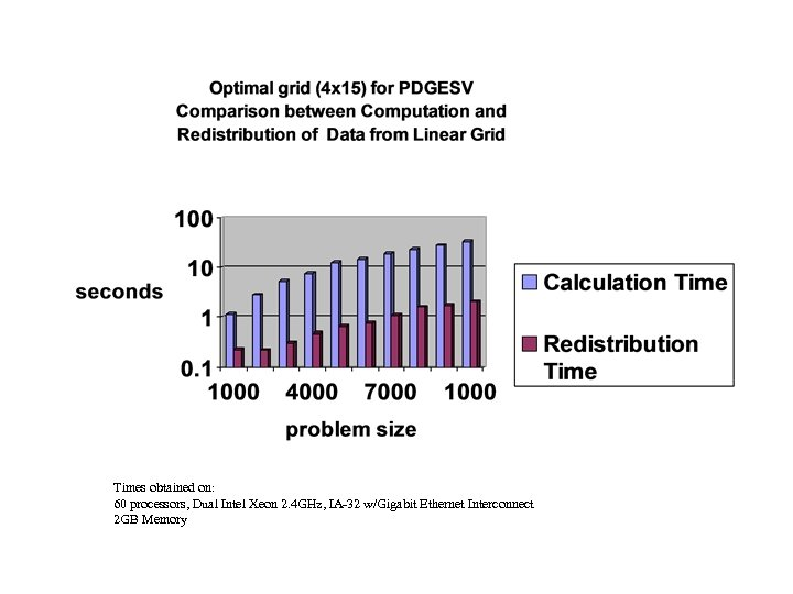 Times obtained on: 60 processors, Dual Intel Xeon 2. 4 GHz, IA-32 w/Gigabit Ethernet
