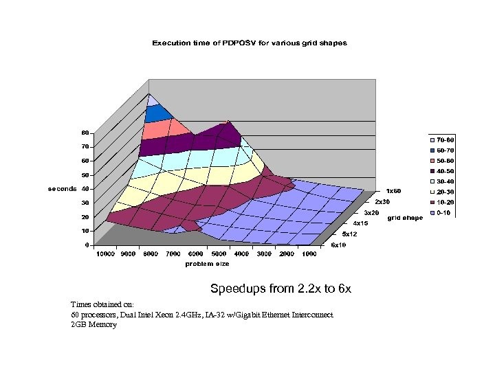 Speedups from 2. 2 x to 6 x Times obtained on: 60 processors, Dual