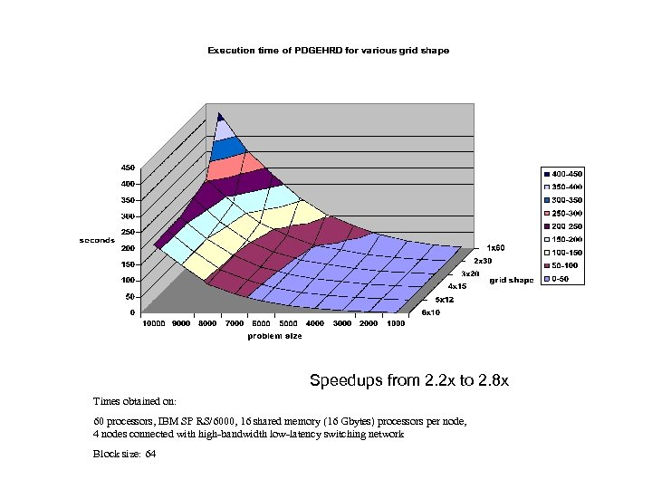Speedups from 2. 2 x to 2. 8 x Times obtained on: 60 processors,
