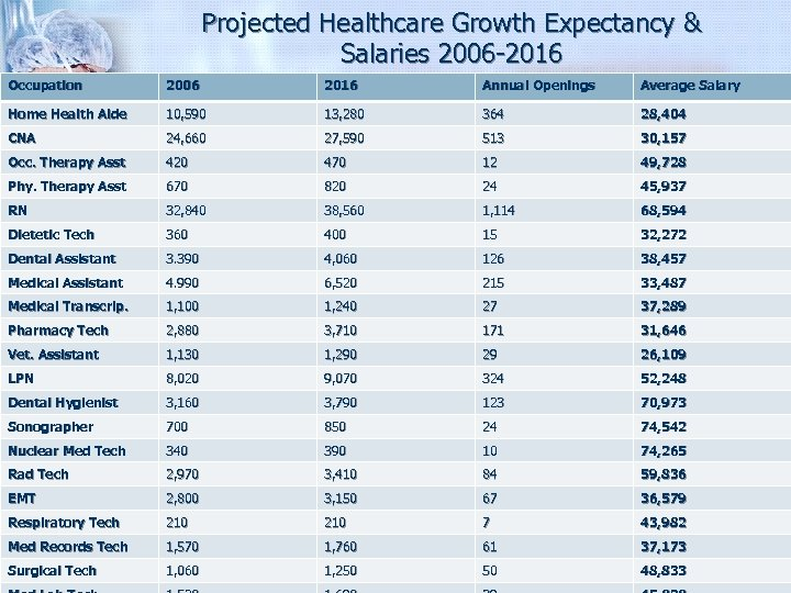 Projected Healthcare Growth Expectancy & Salaries 2006 -2016 Occupation 2006 2016 Annual Openings Average